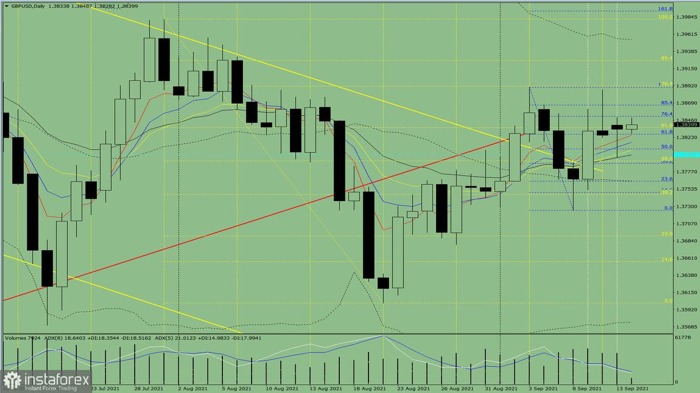 Indikatoranalyse. GBP/USD – Tagesübersicht für den 14. September 2021