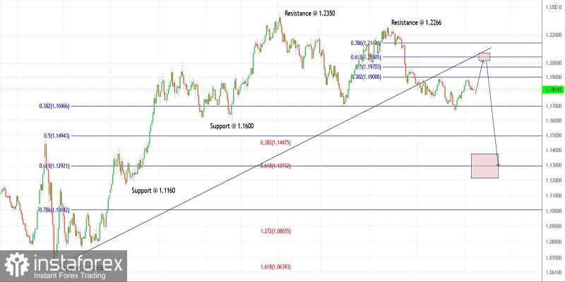 Trading plan for EURUSD for September 14, 2021