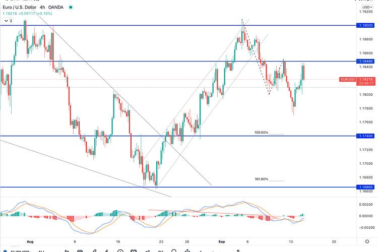 EUR/USD hot forecast on September 14