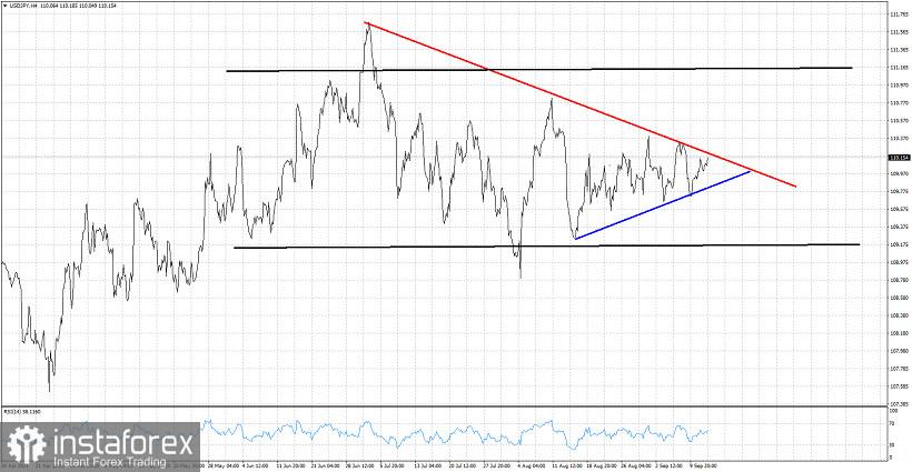 Triangle pattern in USDJPY soon to be broken.