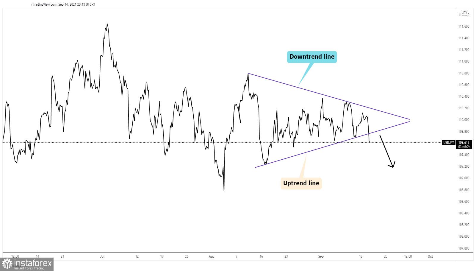 USD/JPY Breakdown Indicates Downside!