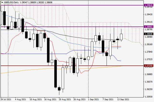 14 सितंबर, 2021 के लिए GBP/USD विश्लेषण और पूर्वानुमान