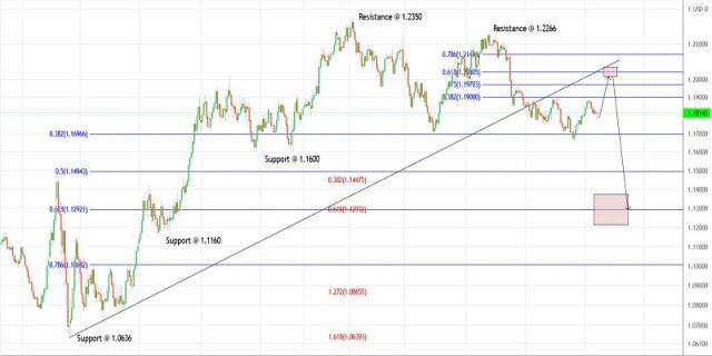 Rencana Trading untuk EURUSD untuk 14 September, 2021