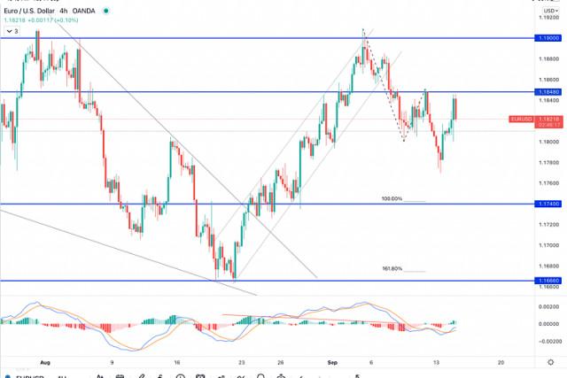 Pronóstico actualizado del EUR/USD para el 14 de septiembre