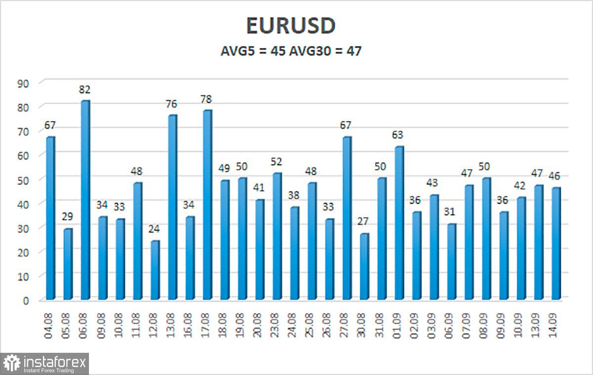 Gambaran umum pasangan EUR/USD. 15 September. Inflasi di AS tidak menjawab pertanyaan utama dengan jelas.