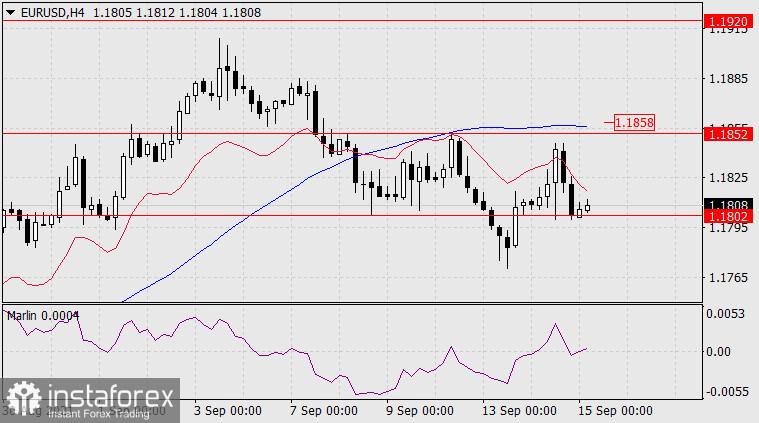 15 सितंबर, 2021 को EUR/USD के लिए पूर्वानुमान