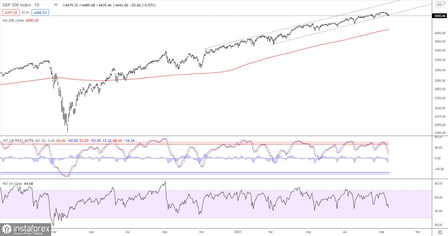 Technical analysis of S&P 500 for September 15, 2021