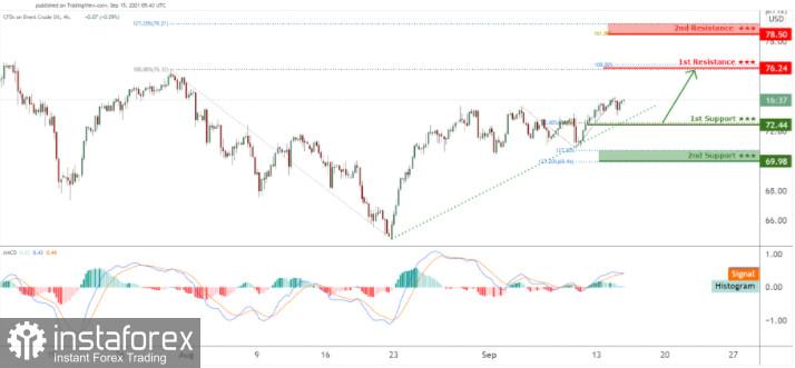 UKOIL facing bullish pressure, potential for further upside!
