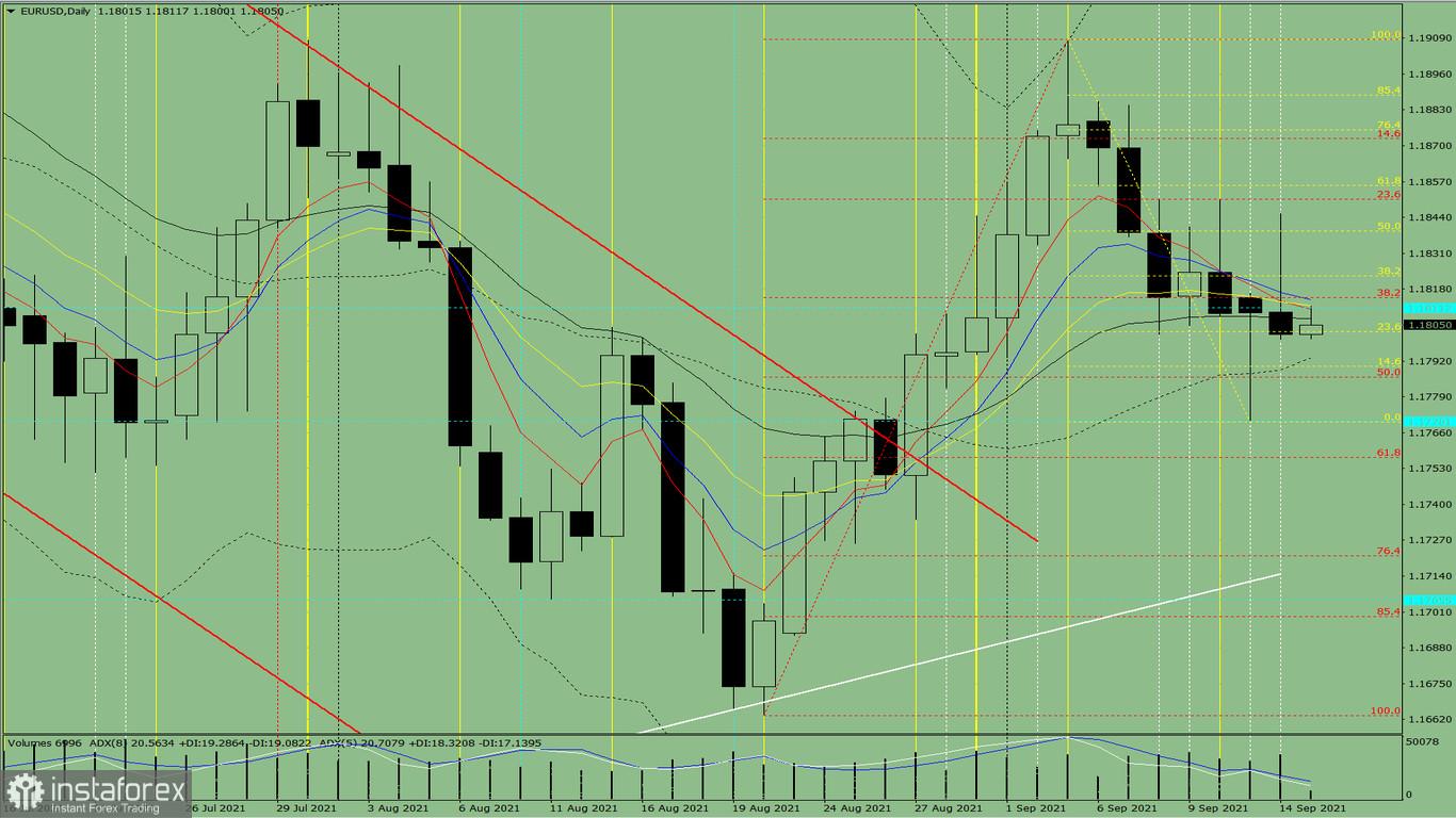 Indikatoranalyse. EUR/USD – Tagesübersicht für den 15. September 2021