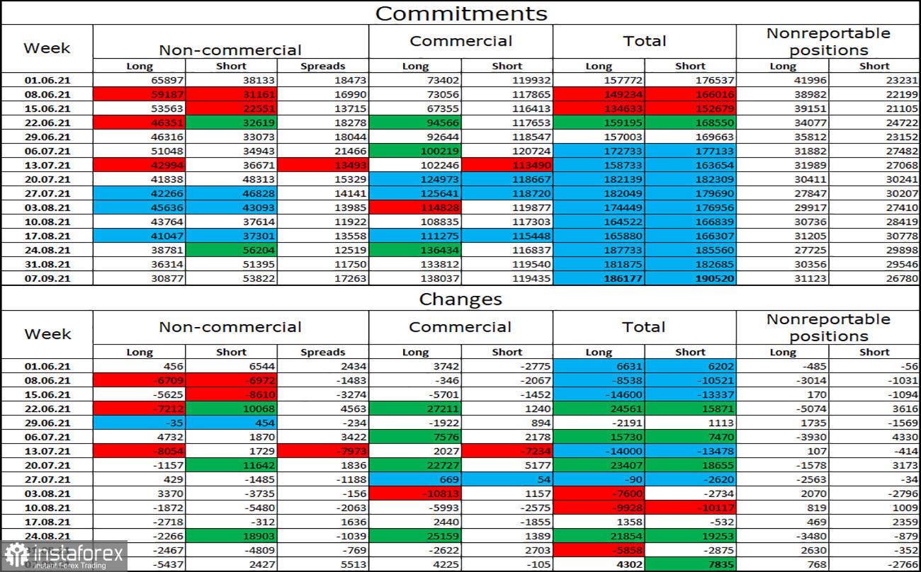 Dự báo tỷ giá GBP / USD vào ngày 15 tháng 9 (báo cáo COT). Lạm phát của Anh có thể giúp đồng bảng Anh một chút