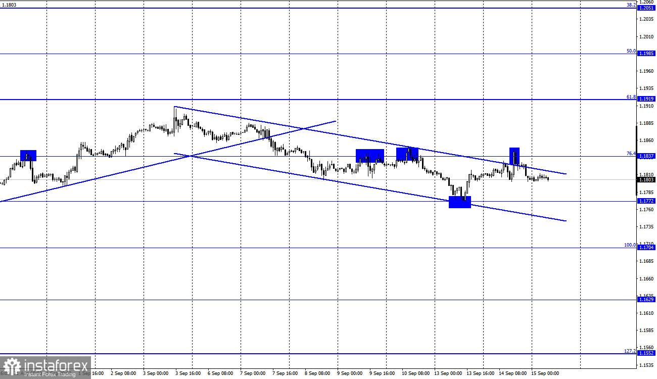 15 सितंबर को EUR/USD के लिए पूर्वानुमान (सीओटी रिपोर्ट)। अमेरिकी मुद्रास्फीति ने व्यापारियों को निराश किया, लेकिन डॉलर ने अपनी स्थिति बनाए रखी