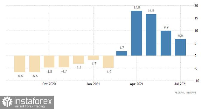 Hot forecast for GBP/USD on September 15, 2021