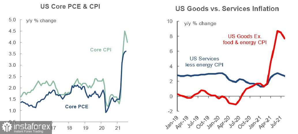 美国通胀报告没有提供任何新的信息。 美元、加元和日元概览