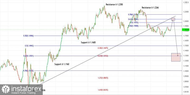 Trading plan for EURUSD for September 15, 2021