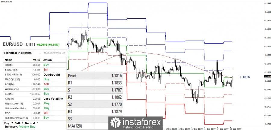 Análisis técnica y recomendaciones de negociación del EUR/USD y GBP/USD para el 15 de septiembre