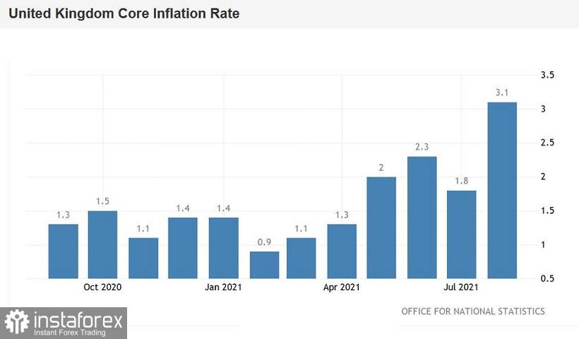 GBP/USD. Рост британской инфляции: рекордный результат, но есть одно «но»