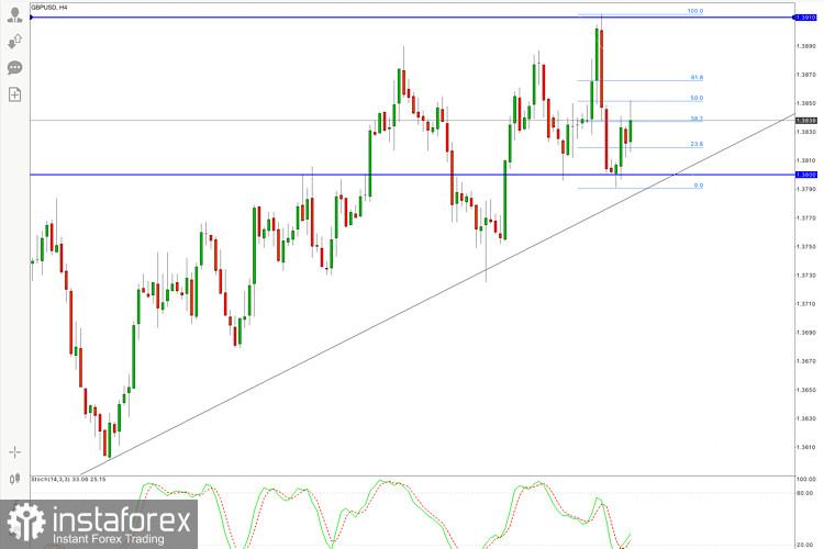 GBP/USD Hot Forecast on 15 September