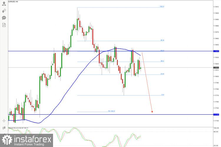 Pronóstico actualizado del EUR/USD para el 15 de septiembre