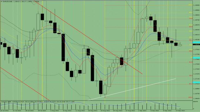 Analisis indikator. Ulasan harian EUR / USD untuk 15 September 2021