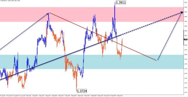 Analisis dan ramalan gelombang yang dipermudahkan untuk pasangan mata wang GBP/USD, AUD/USD, USD/CHF, USD/CAD pada 15 September