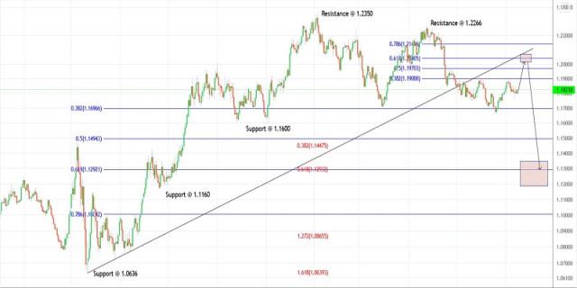 Rencana Trading untuk EURUSD untuk 15 September, 2021