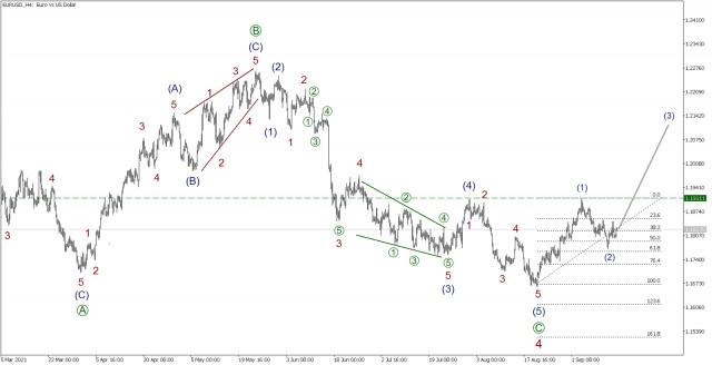 EUR/USD на 15 сентября. Как уровень запаса по сырой нефти повлияет на рынок? Изменит ли курс Евродоллар?