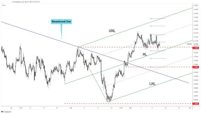 NZD/USD Accumulates More Bullish Energy