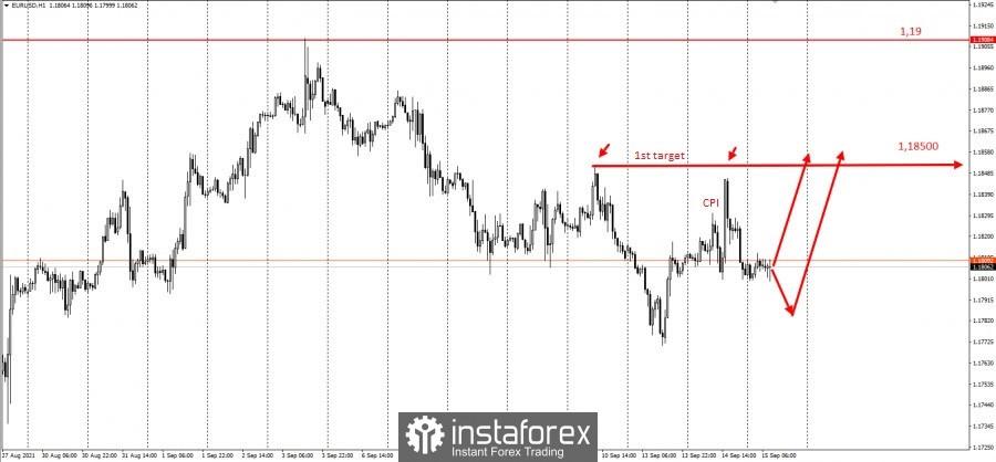 Trading idea for EUR/USD