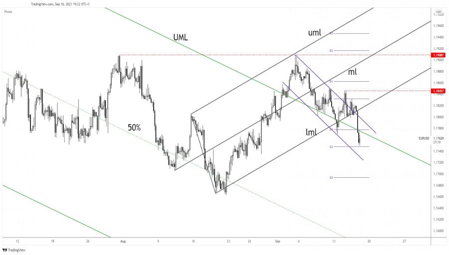 EUR/USD upside invalidated