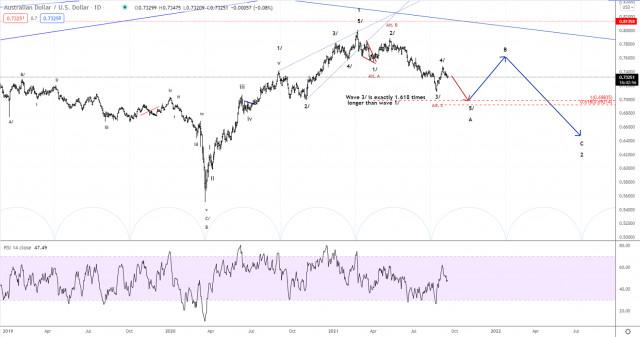 Analisis Elliott wave AUD/USD untuk 16 September 2021