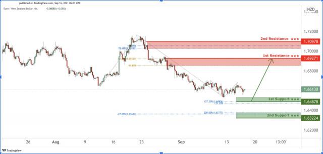 EURNZD facing bullish pressure, potential for further upside!