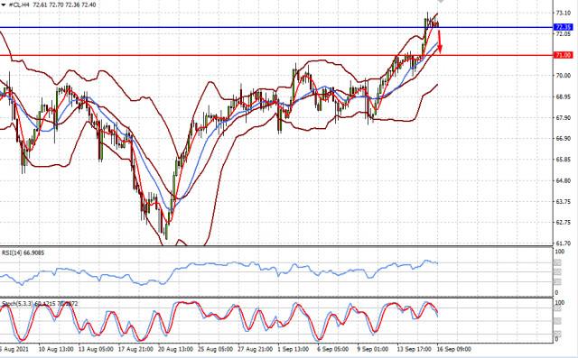 तेल की कीमतों में सुधार हो रहा है, जबकि शेयरों में गिरावट आ रही है