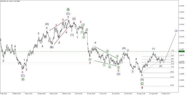 Analisis Wave untuk EUR/USD pada 16 September, 2021