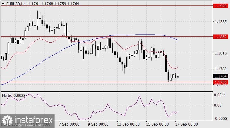 Forecast for EUR/USD on September 17, 2021