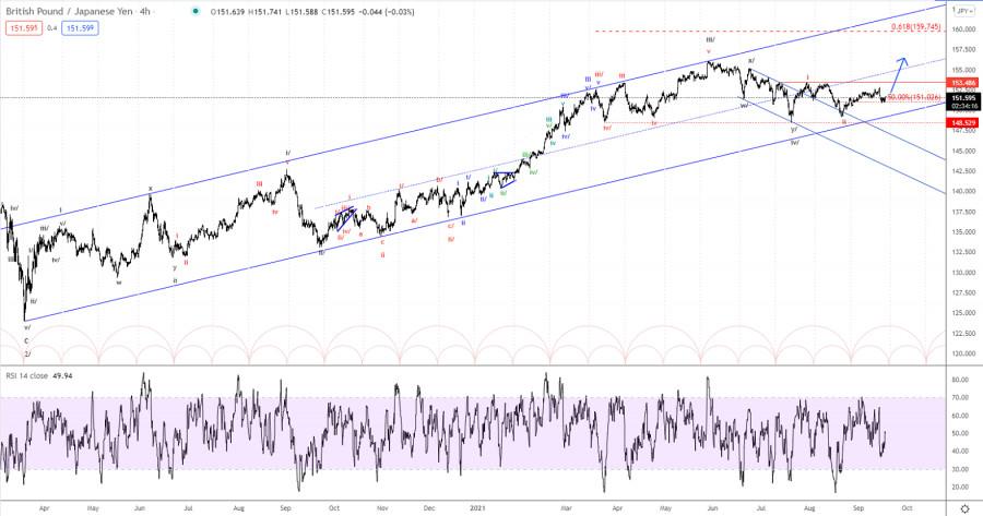 Elliott wave analysis of GBP/JPY for September 17 2021