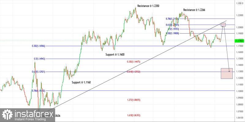 Trading plan for EURUSD for September 17, 2021