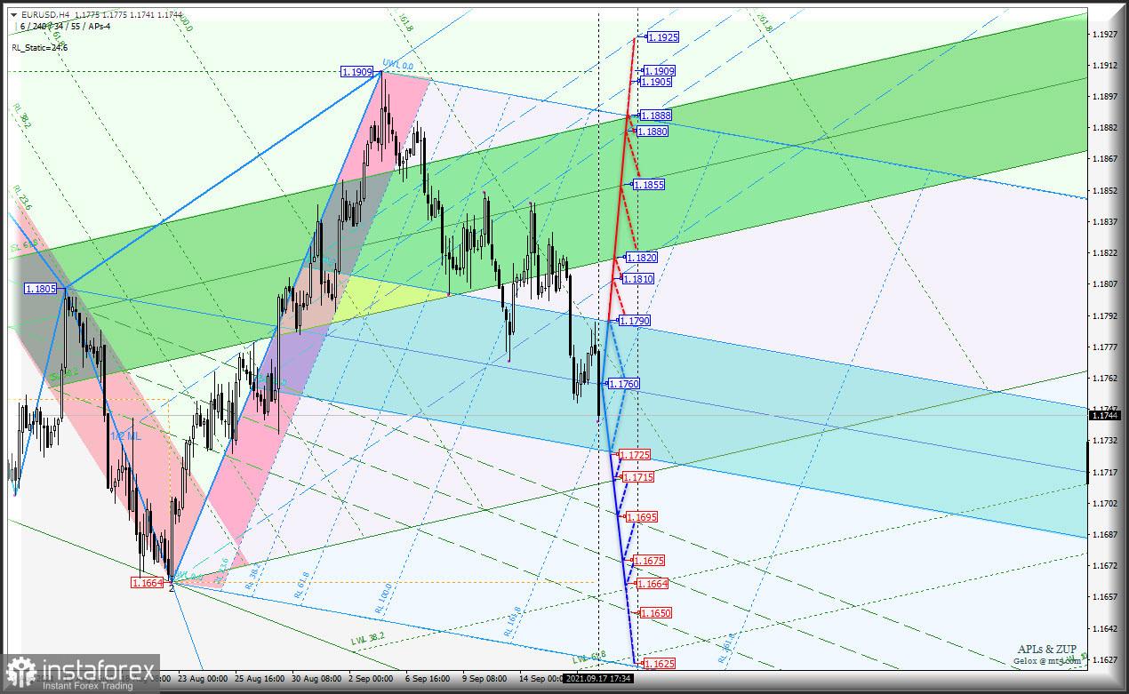 """Осеннее противостояние европейских """"мажоров"""" и US Dollar - USDX vs Euro/USD & GBP/USD - h4. Комплексный анализ APLs & ZUP c 20 сентября 2021 г."""