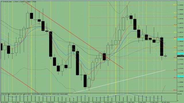 Analisis indikator. Ulasan harian dari EUR/USD untuk 17 September, 2021