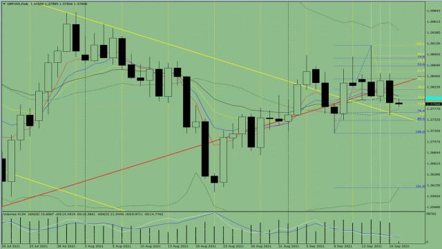 Analisis indikator dalam GBP/USD. Ulasan harian tanggal 17 September 2021
