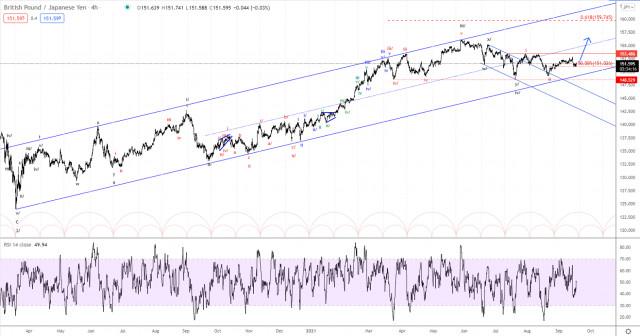 Analisis gelombang Elliott pasangan GBP/JPY untuk 17 September 2021