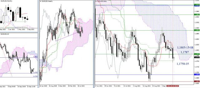Cadangan analisis teknikal EUR / USD dan GBP / USD pada 17 September