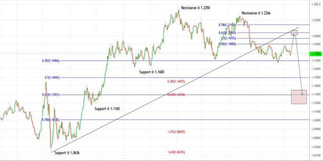 Rencana Trading untuk EURUSD untuk 17 September, 2021