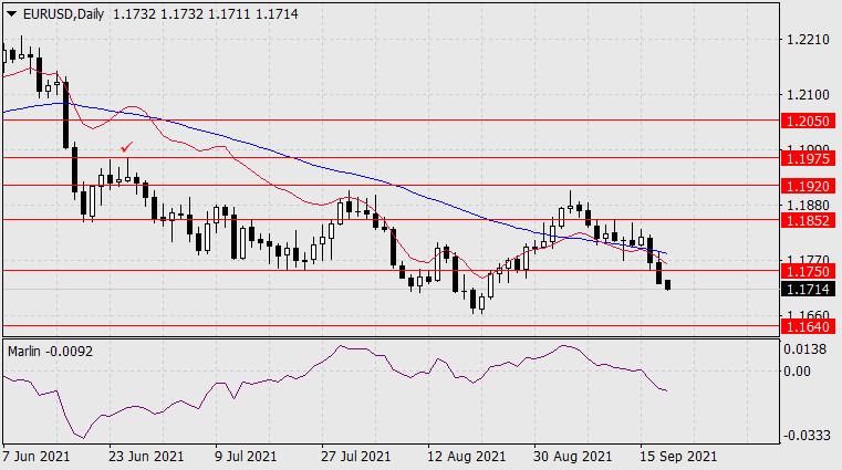 Forecast for EUR/USD on September 20, 2021