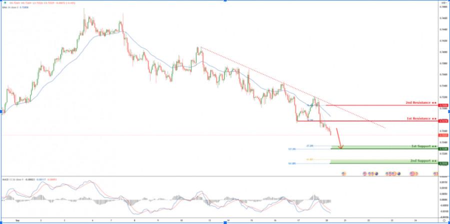 AUDUSD holding below descending trendline resistance! Potential for drop!