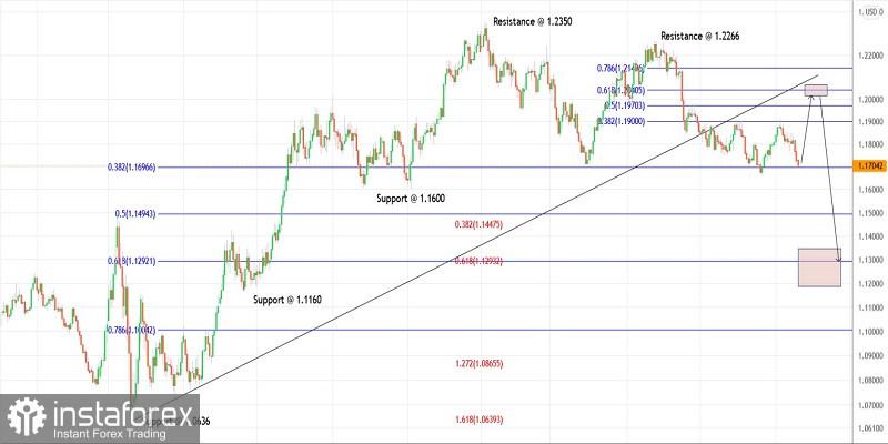 Trading plan for EURUSD for September 20, 2021