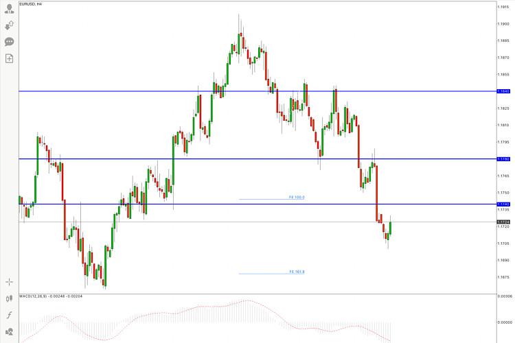 EUR/USD Price Analysis on 20th September