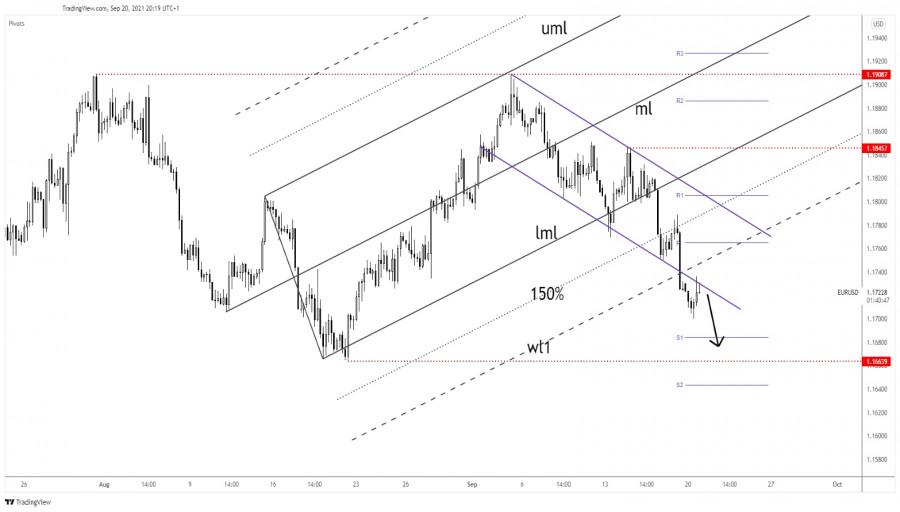 EUR/USD rebound seems over