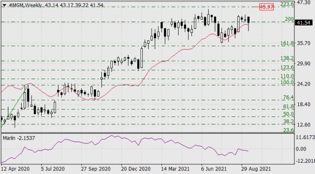 Pembelian dan Penjualan di Bursa Saham pada 20 September