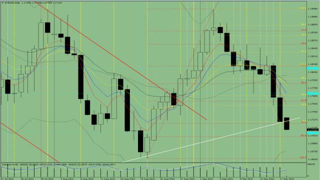 Analisis indikator. Ulasan harian EUR/USD untuk 20 September 2021