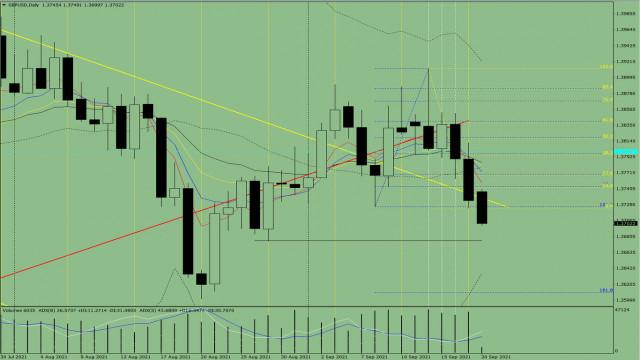 Analisis indikator. Uolasan harian dari GBP/USD untuk 20 September, 2021